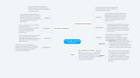 Mind Map: ACTIVIDADES Y SECTORES ECONÓMICOS.