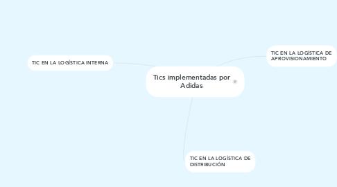Mind Map: Tics implementadas por Adidas