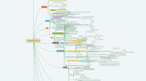 Mind Map: รัฐธรรมนูญไทย 2560