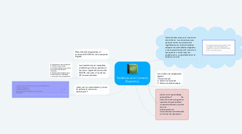 Mind Map: Tendencia en el Comercio Electrónico