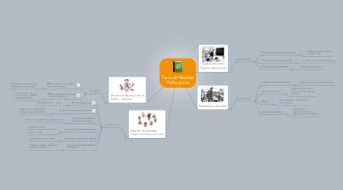 Mind Map: Tipos de Modelos Pedagógicos