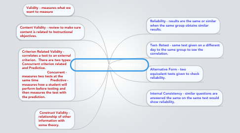 Mind Map: Copy of Validity and Reliability