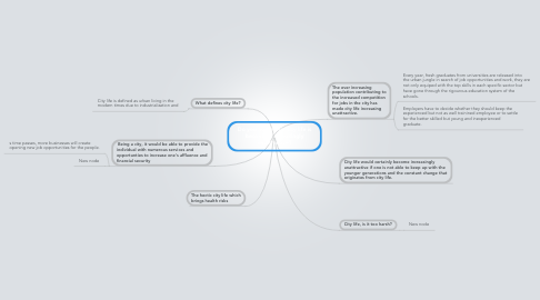 Mind Map: Do you agree that city life is becoming increasingly unattractive?