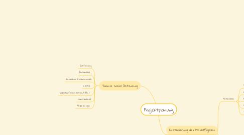 Mind Map: Projektplanung