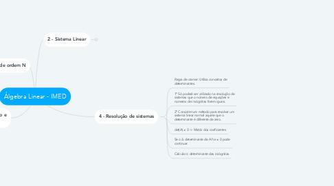 Mind Map: Álgebra Linear - IMED