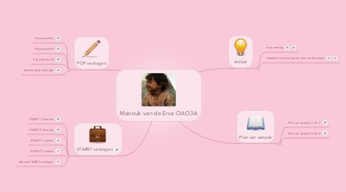 Mind Map: Manouk van de Erve OAO3A