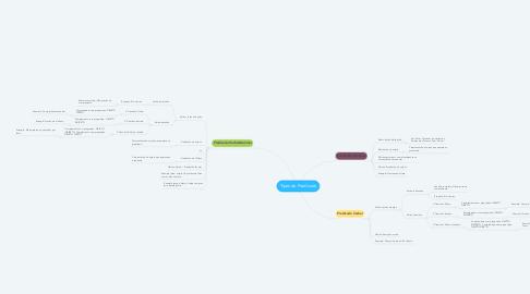 Mind Map: Tipos de Predicado