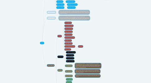 Mind Map: EVREN