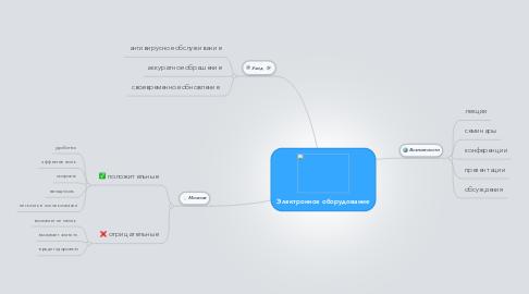 Mind Map: Электронное оборудование