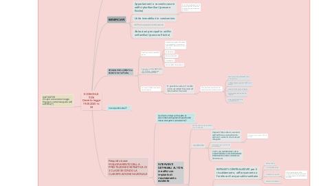 Mind Map: ECOBONUS 110% Decreto-legge 19.05.2020 nr. 34