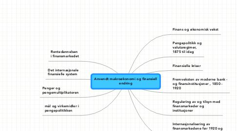 Mind Map: Anvendt makroøkonomi og finansiell endring