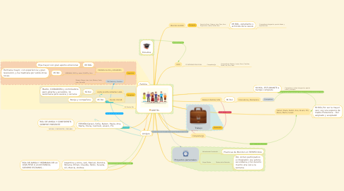 Mind Map: GRETEL