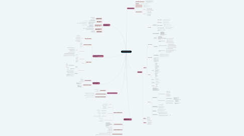 Mind Map: OSNOVE MENADŽMENTA