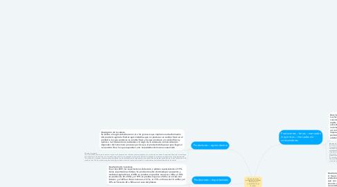Mind Map: Descripción de las principales modalidades del sistema de comercialización en Ecuador