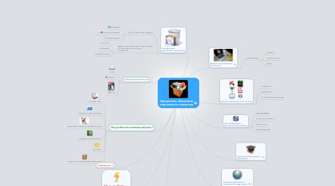 Mind Map: Программное обеспечение современного компьютера