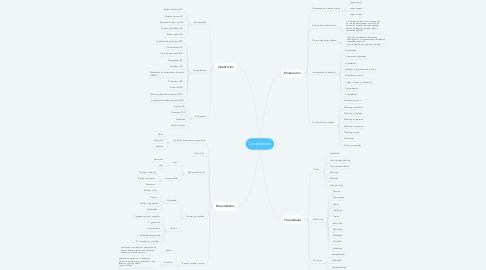 Mind Map: Los plásticos