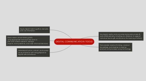 Mind Map: DIGITAL COMMUNICATION TOOLS
