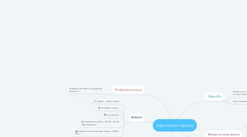 Mind Map: Intervention sociale