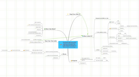 Mind Map: 'The concept of Web 2.0 is centrally