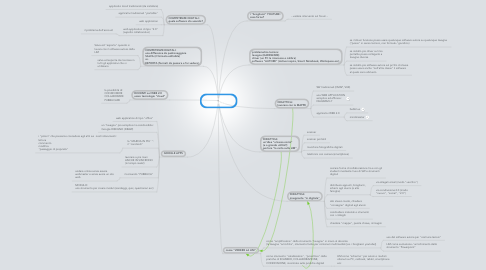 Mind Map: incontro 2 di 3 ic3LAME 11/04