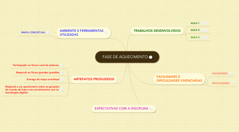 Mind Map: FASE DE AQUECIMENTO