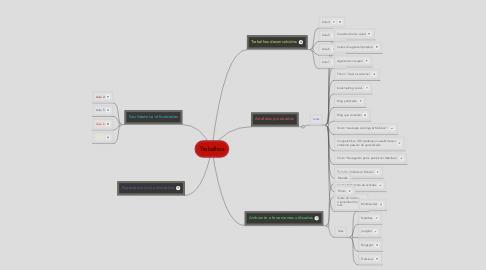 Mind Map: Trabalhos