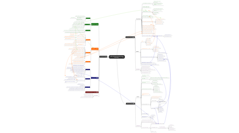 Mind Map: MITE 6330 Learning Design and Technology