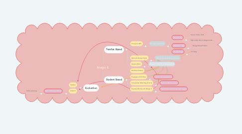 Mind Map: 5th Grade VR Building STEAM Activity