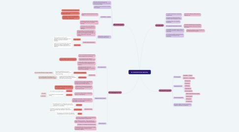 Mind Map: EL DISPOSITIVO GRUPAL