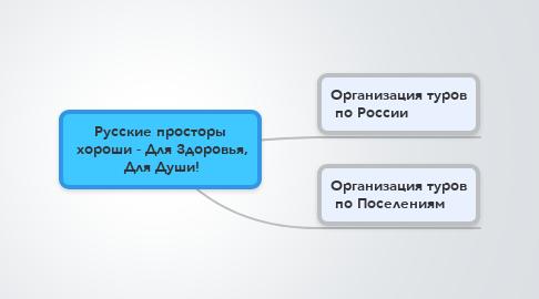 Mind Map: Русские просторы  хороши - Для Здоровья,  Для Души!