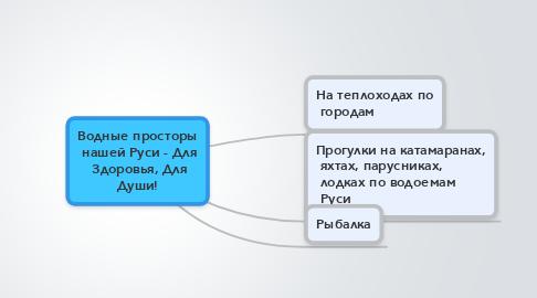 Mind Map: Водные просторы  нашей Руси - Для  Здоровья, Для Души!