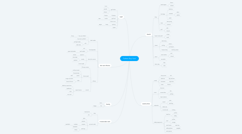 Mind Map: Fathers Day Card