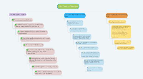 Mind Map: 21st Century Teachers