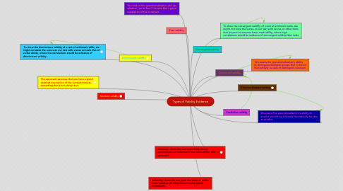Mind Map: Types of Validity Evidence