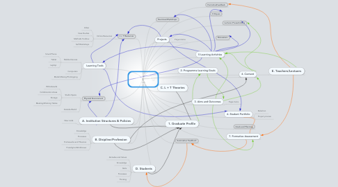 Mind Map: Constructivist Design Thinking Curriculum Components