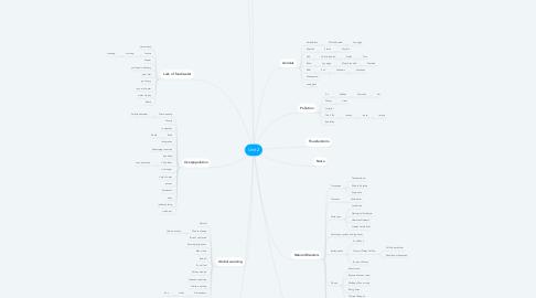 Mind Map: Unit 2