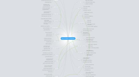 Mind Map: Modern eszközök a pedagógiában