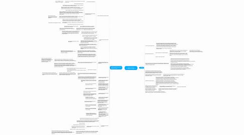 Mind Map: Участие в запросе предложений в электронной форме по 223-ФЗ