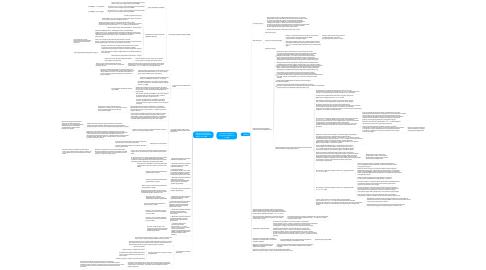 Mind Map: Участие в конкурсе в электронной форме по 223-ФЗ