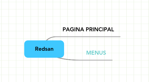Mind Map: Redsan