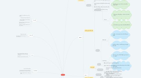 Mind Map: Tràng Giang