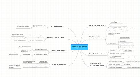 Mind Map: Modelo de investigación científica