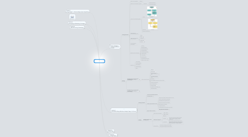 Mind Map: MITE 6330 Paco Lee/Li Jiahao (2011872367)mind map