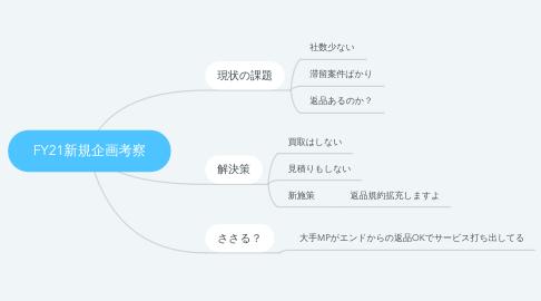 Mind Map: FY21新規企画考察