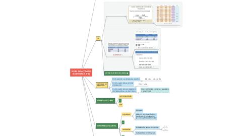 Mind Map: NIVEL DE ACTIVIAD ECONÓMICA (PIB)