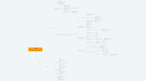 Mind Map: Plan Contable General Empresarial (PCGE)