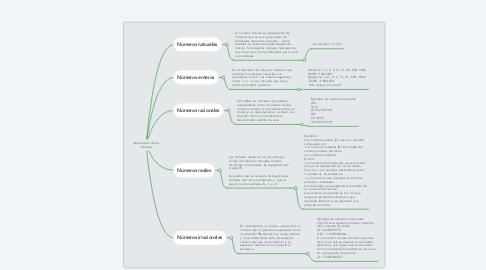 Mind Map: Clasificación de los números