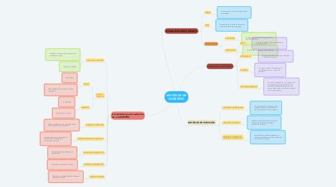 Mind Map: MANUFACTURA
