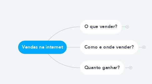 Mind Map: Vendas na internet