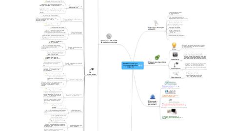 Mind Map: Médiation numérique : le guide pratique des dispositifs